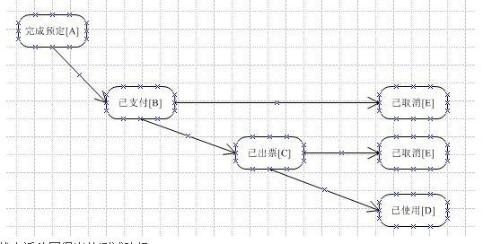 (转)黑盒测试设计方法——状态迁移法回顾